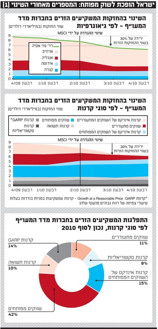ישראל הופכת לשוק מפותח